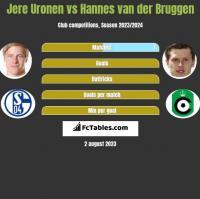 Jere Uronen vs Hannes van der Bruggen h2h player stats