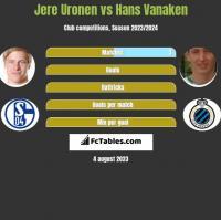 Jere Uronen vs Hans Vanaken h2h player stats