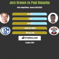 Jere Uronen vs Paul Onuachu h2h player stats
