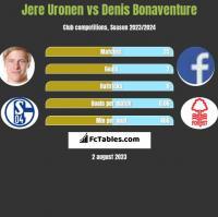 Jere Uronen vs Denis Bonaventure h2h player stats