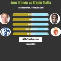 Jere Uronen vs Krepin Diatta h2h player stats
