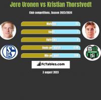 Jere Uronen vs Kristian Thorstvedt h2h player stats