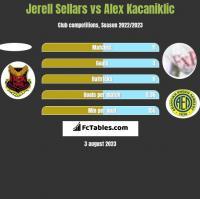Jerell Sellars vs Alex Kacaniklic h2h player stats