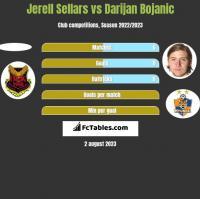 Jerell Sellars vs Darijan Bojanic h2h player stats