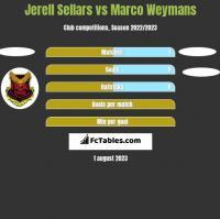 Jerell Sellars vs Marco Weymans h2h player stats