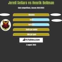 Jerell Sellars vs Henrik Bellman h2h player stats