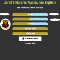Jerell Sellars vs Francis Jno-Baptiste h2h player stats