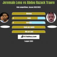 Jeremain Lens vs Abdou Razack Traore h2h player stats