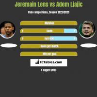 Jeremain Lens vs Adem Ljajic h2h player stats