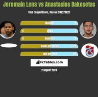 Jeremain Lens vs Anastasios Bakesetas h2h player stats