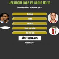 Jeremain Lens vs Andre Horta h2h player stats