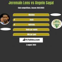 Jeremain Lens vs Angelo Sagal h2h player stats