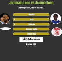 Jeremain Lens vs Arouna Kone h2h player stats