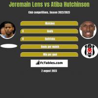 Jeremain Lens vs Atiba Hutchinson h2h player stats