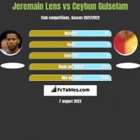 Jeremain Lens vs Ceyhun Gulselam h2h player stats