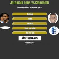 Jeremain Lens vs Claudemir h2h player stats