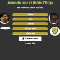 Jeremain Lens vs Delvin N'Dinga h2h player stats