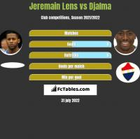 Jeremain Lens vs Djalma h2h player stats