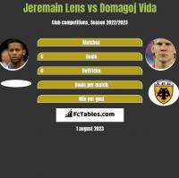 Jeremain Lens vs Domagoj Vida h2h player stats