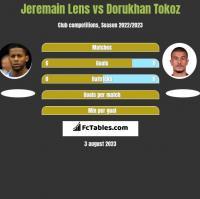 Jeremain Lens vs Dorukhan Tokoz h2h player stats