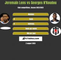 Jeremain Lens vs Georges N'Koudou h2h player stats