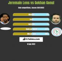 Jeremain Lens vs Gokhan Gonul h2h player stats