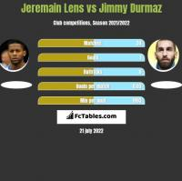 Jeremain Lens vs Jimmy Durmaz h2h player stats