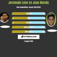 Jeremain Lens vs Joao Novais h2h player stats