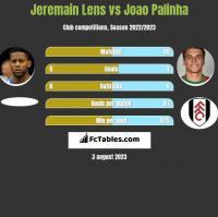 Jeremain Lens vs Joao Palinha h2h player stats
