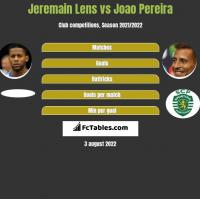 Jeremain Lens vs Joao Pereira h2h player stats