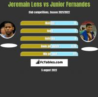Jeremain Lens vs Junior Fernandes h2h player stats