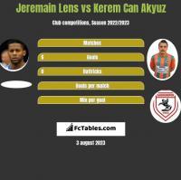 Jeremain Lens vs Kerem Can Akyuz h2h player stats