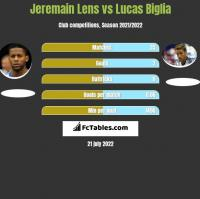 Jeremain Lens vs Lucas Biglia h2h player stats