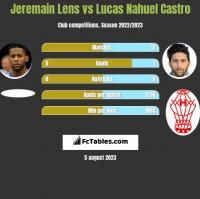 Jeremain Lens vs Lucas Nahuel Castro h2h player stats