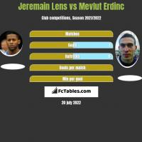 Jeremain Lens vs Mevlut Erdinc h2h player stats