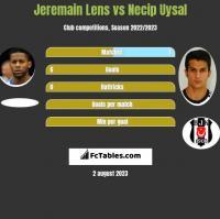 Jeremain Lens vs Necip Uysal h2h player stats