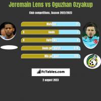 Jeremain Lens vs Oguzhan Ozyakup h2h player stats