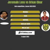 Jeremain Lens vs Orkan Cinar h2h player stats