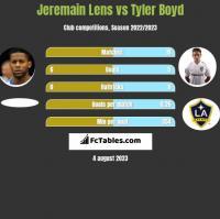 Jeremain Lens vs Tyler Boyd h2h player stats