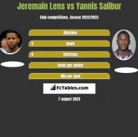 Jeremain Lens vs Yannis Salibur h2h player stats