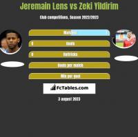 Jeremain Lens vs Zeki Yildirim h2h player stats