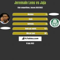 Jeremain Lens vs Jaja h2h player stats