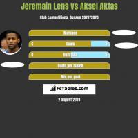 Jeremain Lens vs Aksel Aktas h2h player stats