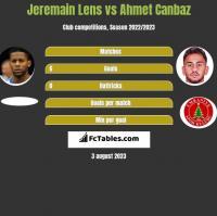Jeremain Lens vs Ahmet Canbaz h2h player stats