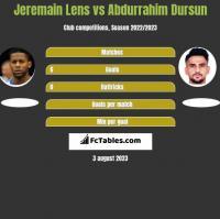 Jeremain Lens vs Abdurrahim Dursun h2h player stats