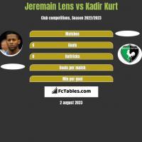 Jeremain Lens vs Kadir Kurt h2h player stats