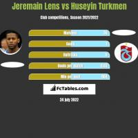 Jeremain Lens vs Huseyin Turkmen h2h player stats