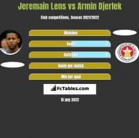 Jeremain Lens vs Armin Djerlek h2h player stats