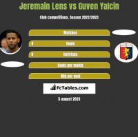 Jeremain Lens vs Guven Yalcin h2h player stats