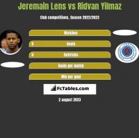 Jeremain Lens vs Ridvan Yilmaz h2h player stats